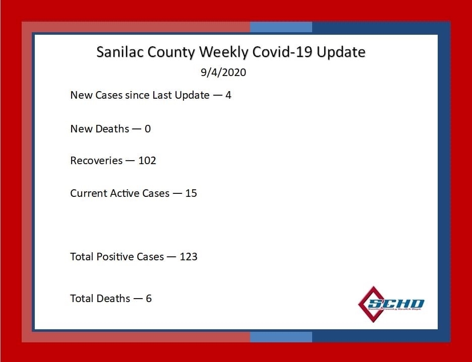 Sanilac County Covid update